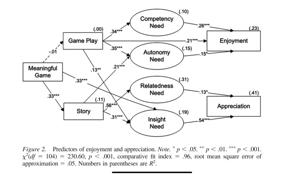 The relationship between story, insight and appreciation